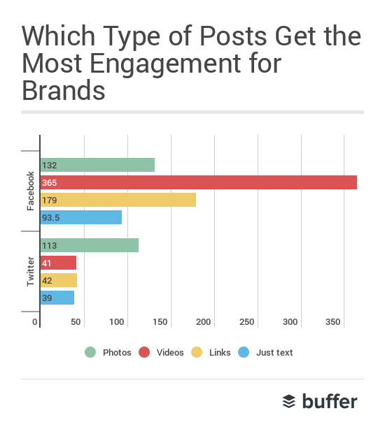 Video Gets Most Engagement On Facebook